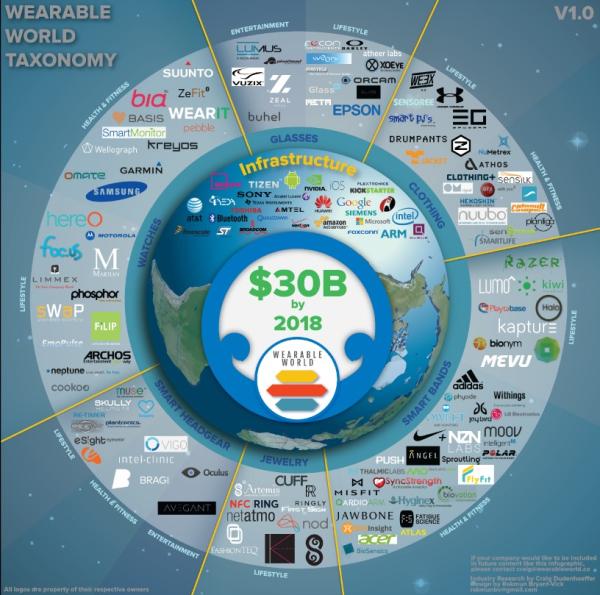 Wearable World Infographic 14d 01x30.jpg resized 600
